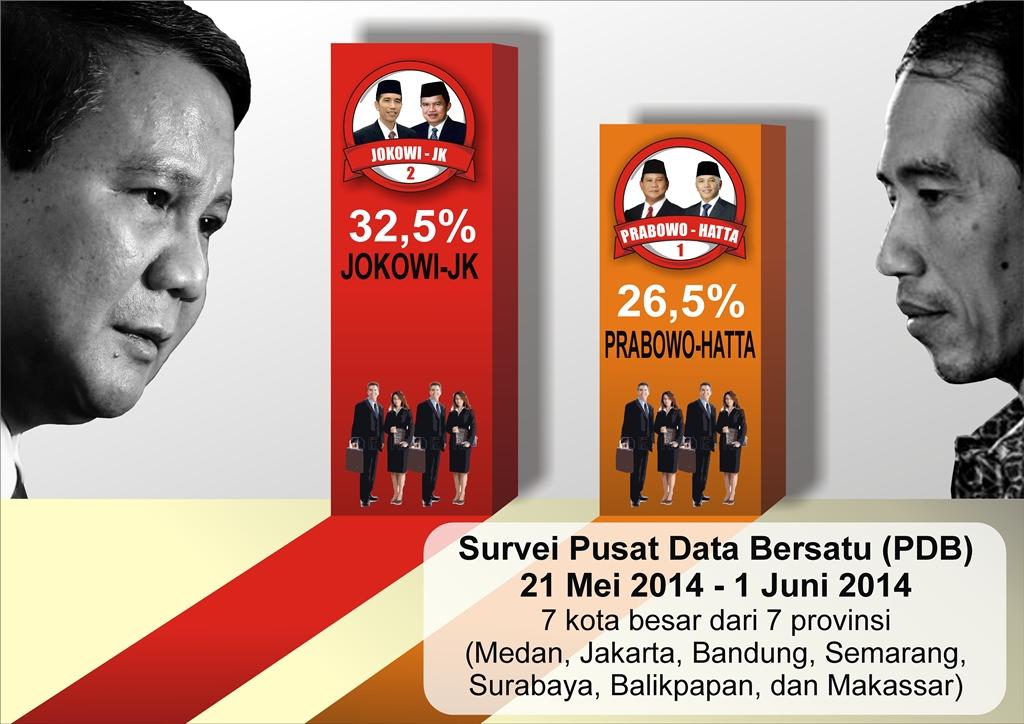 Survei Pusat Data Bersatu (PDB) 21 Mei-1 Juni 2014 (Indopolitika)