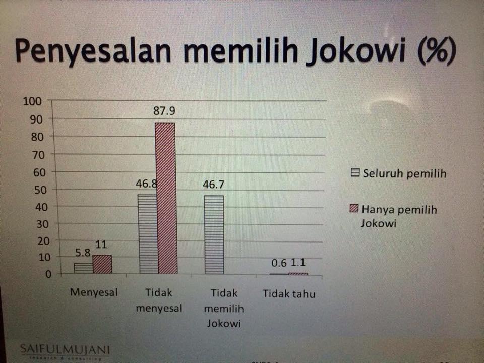 pakah pemilih Jokowi menyesali pilihannya (Photo SMRC)