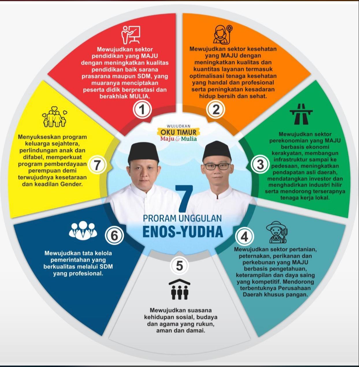Grafis 7 Program Unggulan pasangan Enos- Yudha