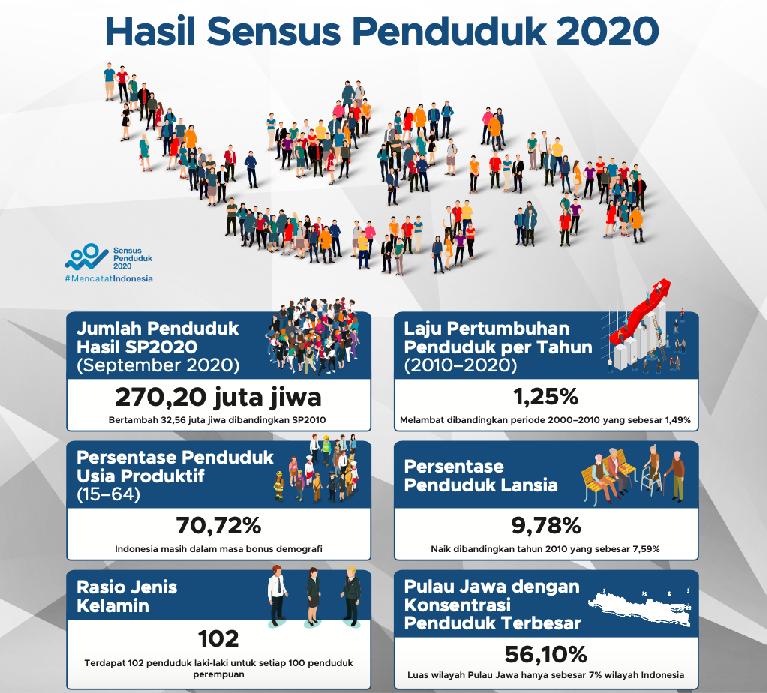 Hasil Sensus Penduduk 2020; BPS: Meski Lambat, Ada Pergeseran Penduduk Antarpulau