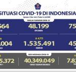 Hari Ini, 4.730 Kasus Baru Covid 19 di Indonesia