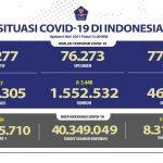 Update Covid-19: Bertambah 5.647 Kasus Baru, Terbanyak di Jabar dengan 1.038 Kasus