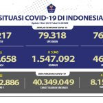 Bertambah 5.285 Kasus, Pulau Jawa Kembali Masuk Zona Merah Covid-19, Berikut Sebarannya di Indonesia
