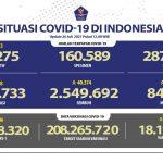 Kabar Baik! 40.374 Orang Sembuh dari Covid Hari Ini, Kasus Positif Tambah 28.228, Berikut Sebarannya