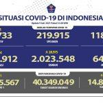 Update Covid-19: Kabar Baik! 28.975 Orang Sembuh Hari Ini