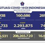 Update Corona: Tambah 34.257 Kasus Positif, Sembuh 32.217, Meninggal 1.338 Orang
